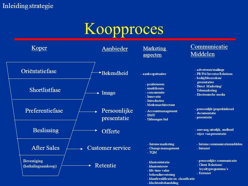 Koopproces Koper Aanbieder Communicatie Middelen Oriëntatiefase Shortlistfase Bekendheid - aankoopsituaties Imago - adverteren/mailings - PR/PA/Investor Relations - bedrijfsbezoeken/ presentaties - Direct Marketing/ Telemarketing - Electronische media Marketing aspecten - positioneren - marktkeuze - concurrentie - Innovatie - Introducties - Merkenarchitectuur Persoonlijke presentatie - Accountmanagement - DMU - Uitbrengen bid - persoonlijk/gesprekinhoud - documentatie - presentatie Preferentiefase Beslissing Offerte After SalesCustomer service - Interne marketing - Change management - TQM - Interne communicatiemiddelen - Intranet Bevestiging (herhalingsaankoop) Retentie - klantoriëntatie - klantentrouw - life time value - behoudinvestering - klantkwalificatie en -classificatie - klachtenbehandeling - persoonlijke communicatie - Client Relations/ loyaltyprogramma's - Extranet - omvang, uiterlijk, snelheid - wijze van presentatie Inleiding strategie