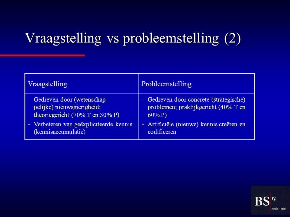 Vraagstelling vs probleemstelling (2) VraagstellingProbleemstelling - Gedreven door (wetenschap- pelijke) nieuwsgierigheid; theoriegericht (70% T en 30% P) - Verbeteren van geëxpliciteerde kennis (kennisaccumulatie) - Gedreven door concrete (strategische) problemen; praktijkgericht (40% T en 60% P) - Artificiële (nieuwe) kennis creëren en codificeren