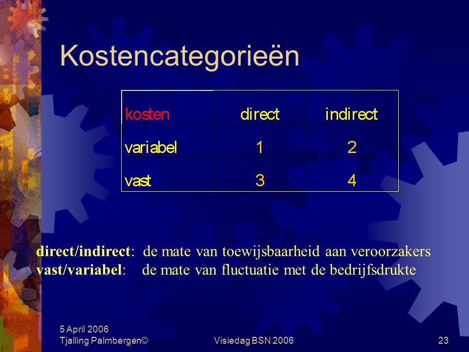 5 April 2006 Tjalling Palmbergen©Visiedag BSN 200622 Betalingen en kosten voorschotsalaris verhoging backservice investering onderhoud afschrijvingen