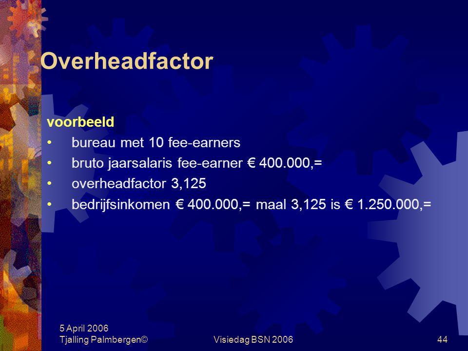 5 April 2006 Tjalling Palmbergen©Visiedag BSN 200643 Overheadfactor overheadfactor =bedrijfsinkomen bruto salaris fee-earners in de praktijk ± 3,1