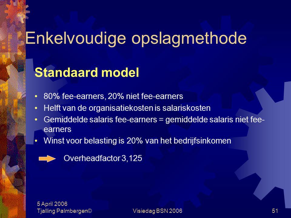 5 April 2006 Tjalling Palmbergen©Visiedag BSN 200650 Case: overheadfactor Medewerkers Fee-earners9,6 Niet fee-earners2,4 Totaal aantal medewerkers12 B