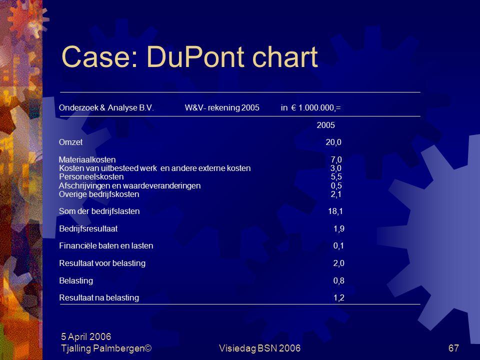 5 April 2006 Tjalling Palmbergen©Visiedag BSN 200666 Case: DuPont chart Onderzoek en Analyse B.V. is de Nederlandse vestiging van een beursgenoteerd i