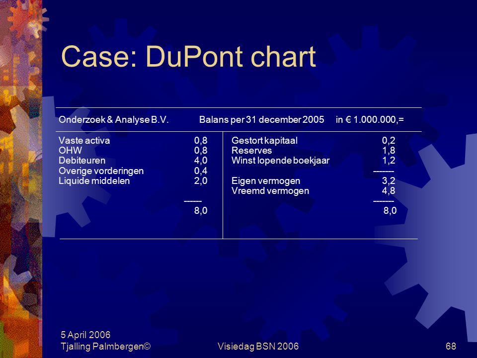 5 April 2006 Tjalling Palmbergen©Visiedag BSN 200667 Case: DuPont chart Onderzoek & Analyse B.V. W&V- rekening 2005 in € 1.000.000,= 2005 Omzet 20,0 M