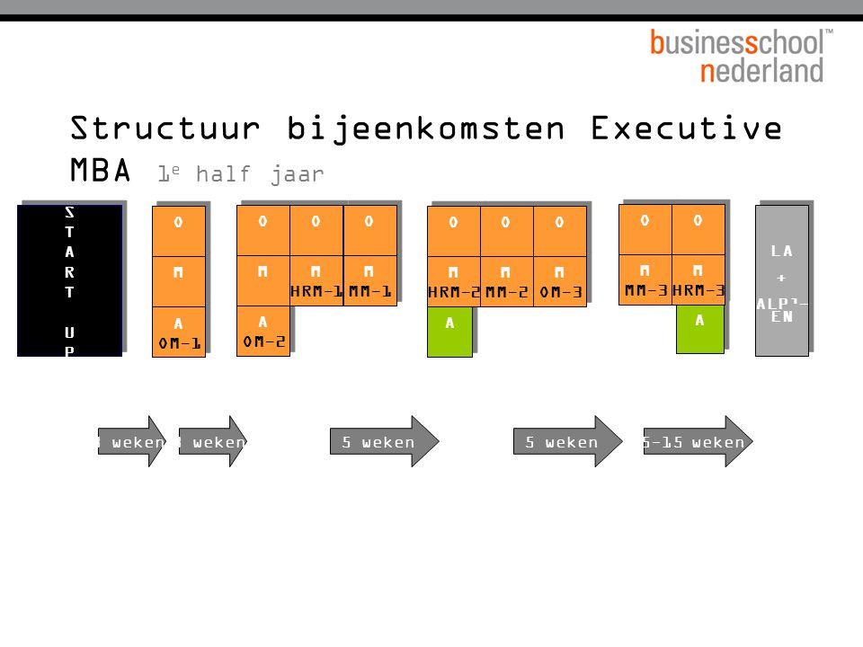 Structuur bijeenkomsten Executive MBA 1 e half jaar A OM-2 A OM-2 STARTUPSTARTUP STARTUPSTARTUP A OM-1 A OM-1 LA + ALP'- EN LA + ALP'- EN M M O O M M