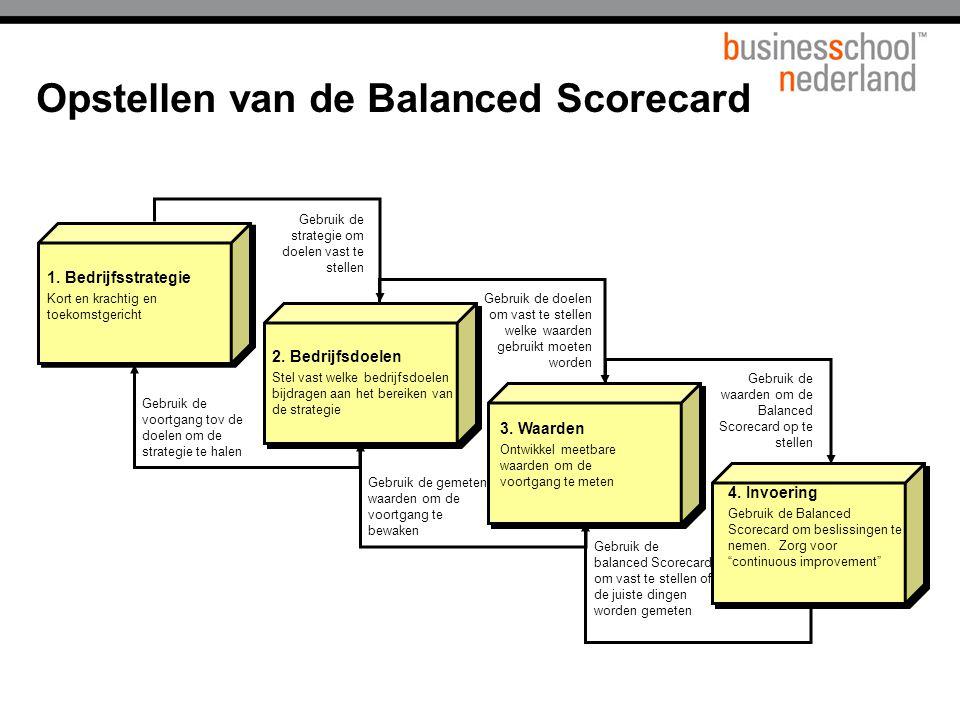 1.Bedrijfsstrategie Kort en krachtig en toekomstgericht 2.