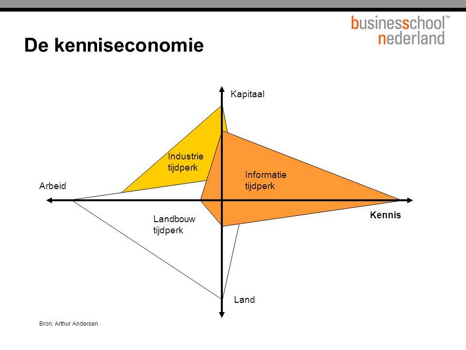 De kenniseconomie Kennis Kapitaal Land Arbeid Informatie tijdperk Landbouw tijdperk Industrie tijdperk Bron: Arthur Andersen