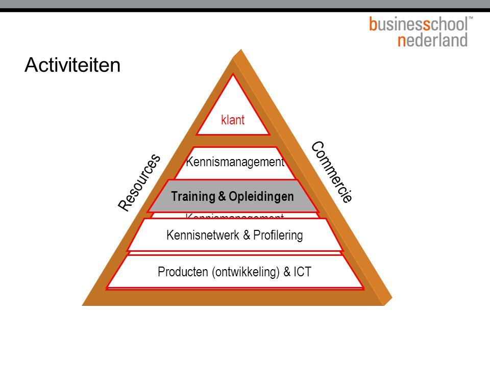 Commercie klant Resources Training & Opleidingen Kennismanagement Kennisnetwerk & Profilering Producten (ontwikkeling) & ICT Activiteiten Training & Opleidingen