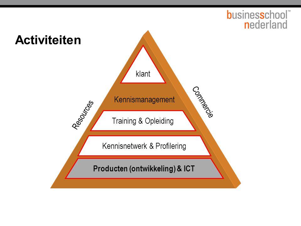 Commercie klant Resources Training & Opleiding Kennismanagement Kennisnetwerk & Profilering Producten (ontwikkeling) & ICT Activiteiten Producten (ontwikkeling) & ICT