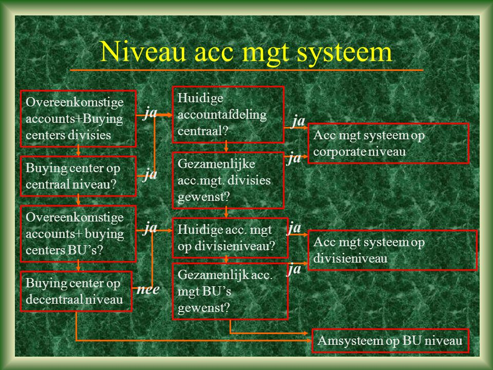 Niveau acc mgt systeem Overeenkomstige accounts+Buying centers divisies Buying center op centraal niveau? Overeenkomstige accounts+ buying centers BU'