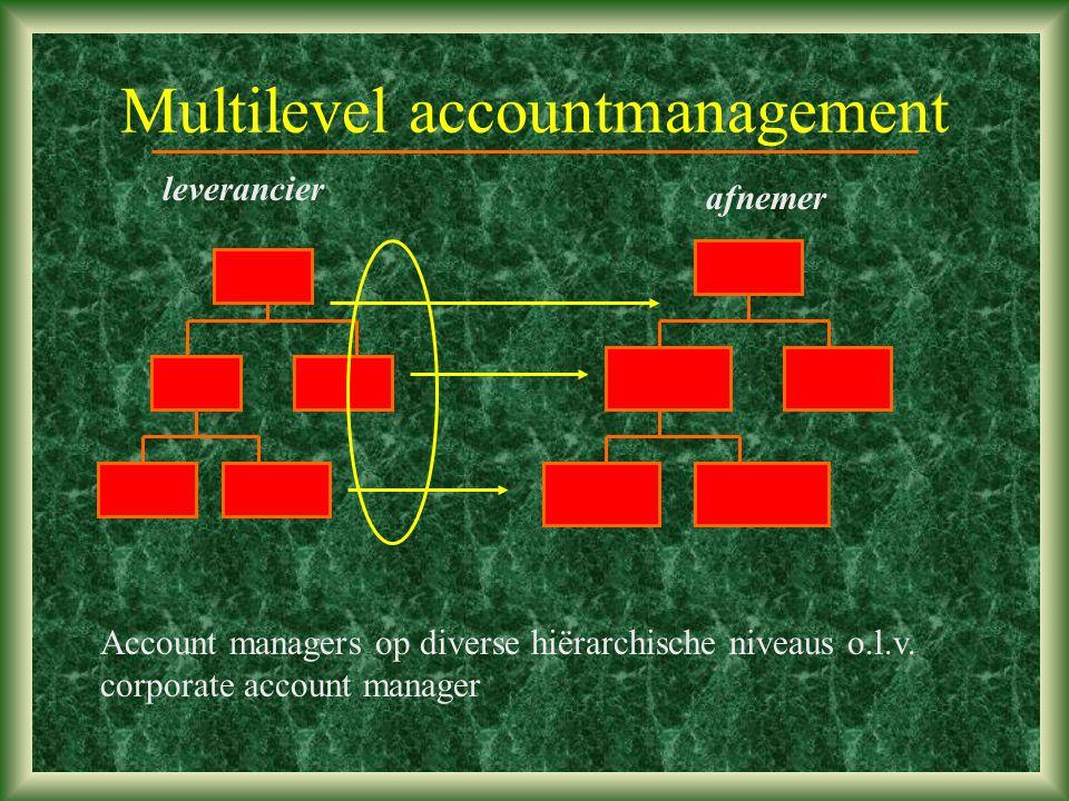 Multilevel accountmanagement leverancier afnemer Account managers op diverse hiërarchische niveaus o.l.v.