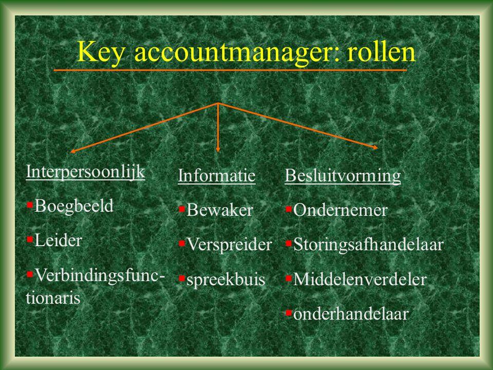 Key accountmanager: rollen Interpersoonlijk  Boegbeeld  Leider  Verbindingsfunc- tionaris Informatie  Bewaker  Verspreider  spreekbuis Besluitvorming  Ondernemer  Storingsafhandelaar  Middelenverdeler  onderhandelaar