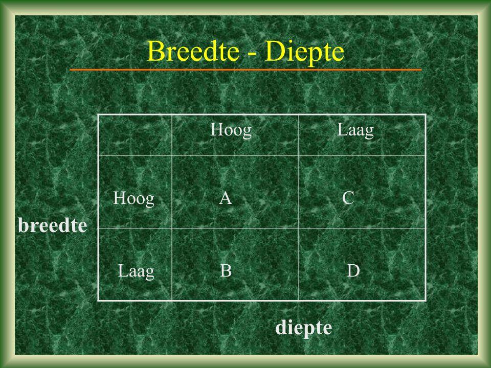 Breedte - Diepte Hoog Laag Hoog A C Laag B D breedte diepte