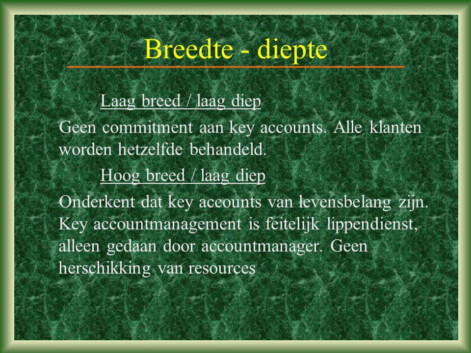 Breedte - diepte Laag breed / laag diep Geen commitment aan key accounts.