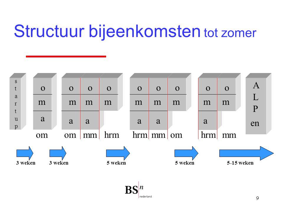 10 Voorafgaand en tussendoor o m o 1e subset bijeen- komst (in Buren?) 29 september 09.30 – 12.30 uur Veranderkunde 1e dag 16 nov.
