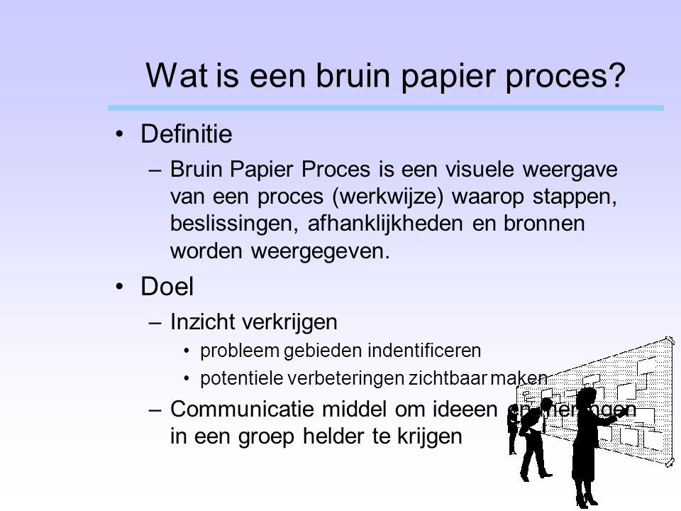 Wat is een bruin papier proces? Definitie –Bruin Papier Proces is een visuele weergave van een proces (werkwijze) waarop stappen, beslissingen, afhank