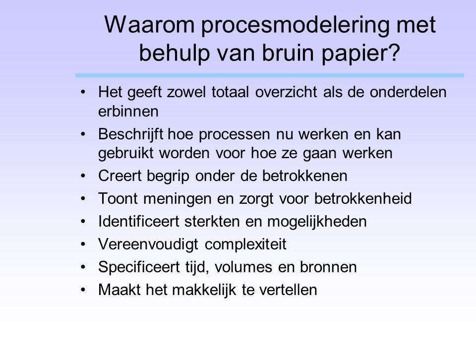 Waarom procesmodelering met behulp van bruin papier? Het geeft zowel totaal overzicht als de onderdelen erbinnen Beschrijft hoe processen nu werken en