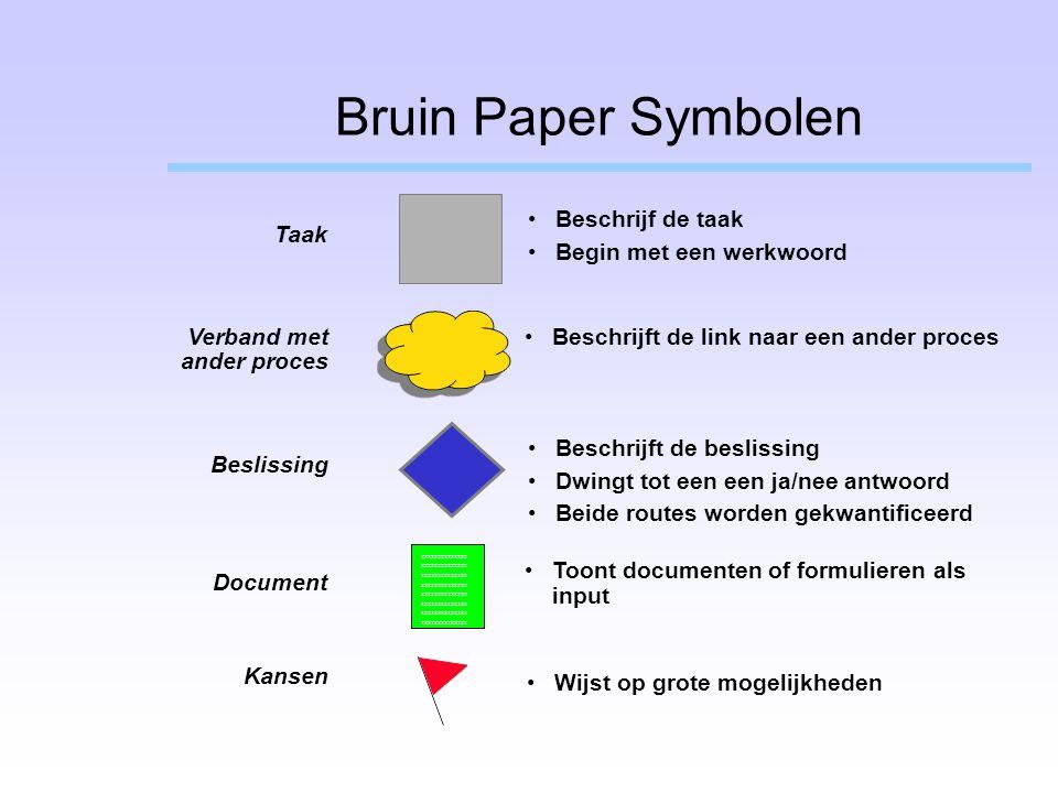 Document Taak Verband met ander proces Beslissing Toont documenten of formulieren als input Beschrijf de taak Begin met een werkwoord Beschrijft de li