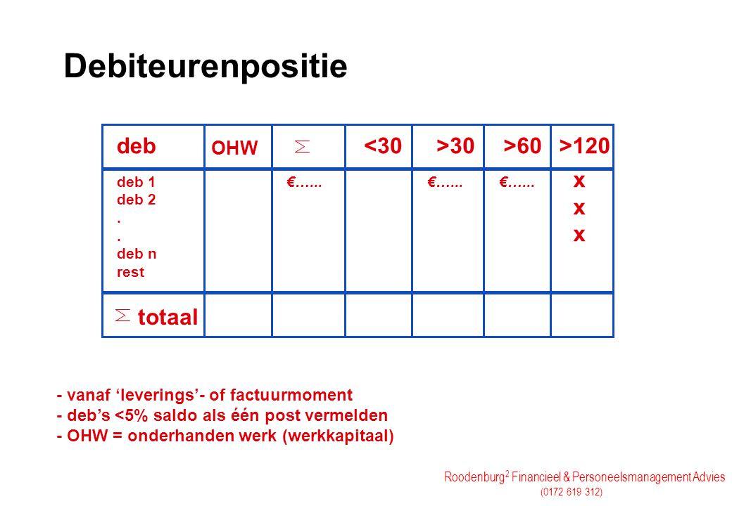 Roodenburg 2 Financieel & Personeelsmanagement Advies (0172 619 312) Deponeringsplicht (per 13 mei 2003) (2 jaar achtereen 2 van de 3 voorwaarden) KleinMiddelGroot Activa (mln)< 3,65<14,6 Omzet (mln) <7,3<29,2 Personeel<50 Plichten Beperkte balans + toelichting Balans, V&W + eenvoudig jaarverslag en acc.verklaring Idem uitgebreid (indien Beursgenoteerd dan IFRS volgen)