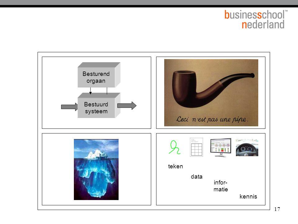 17 Vier informatieparadoxen teken data infor- matie kennis Bestuurd systeem Besturend orgaan