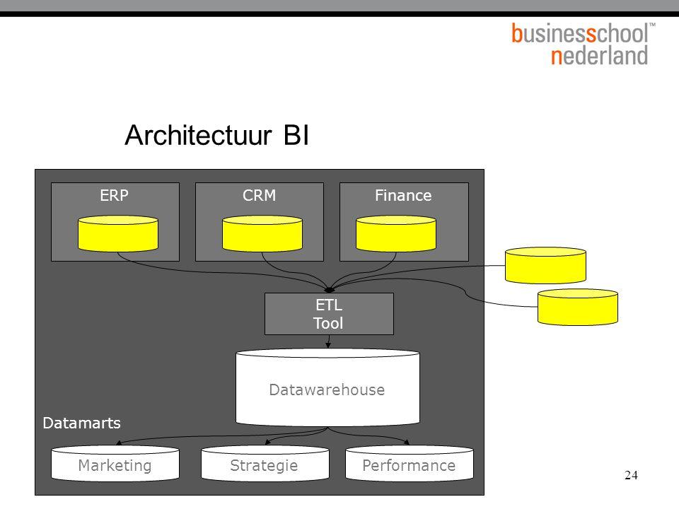 24 Architectuur BI ERPCRMFinance ETL Tool Datawarehouse Marketing PerformanceStrategie Datamarts