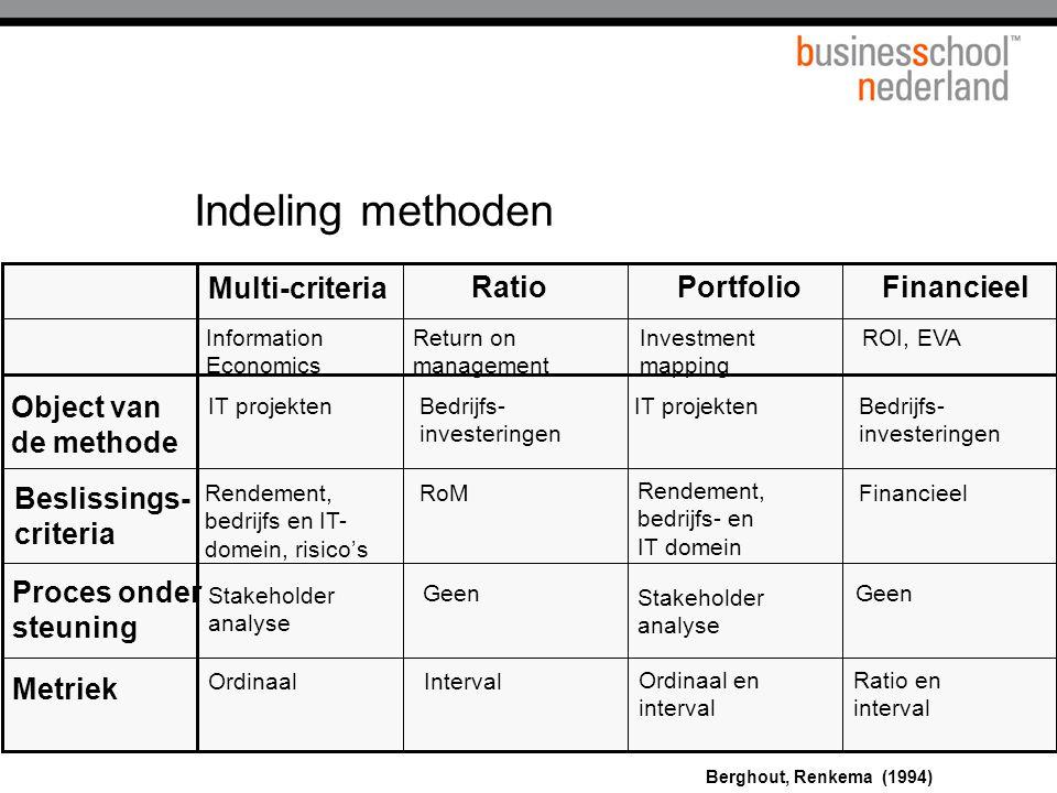 39 Multi-criteria Information Economics Return on management RatioPortfolioFinancieel Investment mapping ROI, EVA Object van de methode Beslissings- c