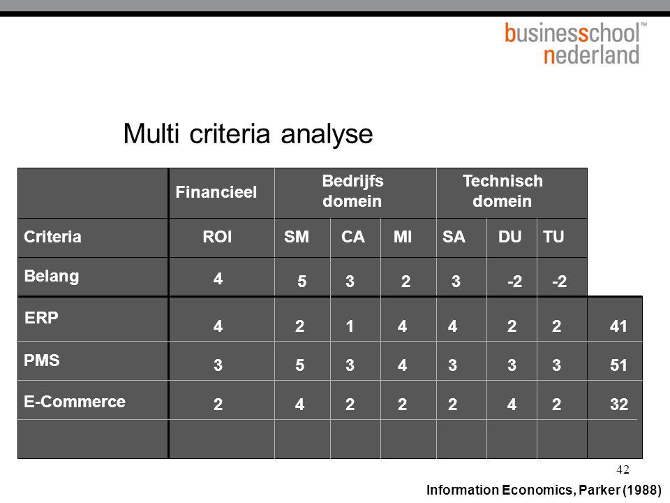 42 Financieel Bedrijfs domein Technisch domein Belang SMCAMISADUTU ERP PMS E-Commerce CriteriaROI 4 5323-2 4 3 2 2 5 4 1 3 2 4 4 2 4 3 2 2 3 4 2 3 2 4