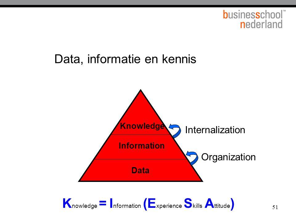 51 Data, informatie en kennis Data Information Knowledge Organization Internalization K nowledge = I nformation (E xperience S kills A ttitude )