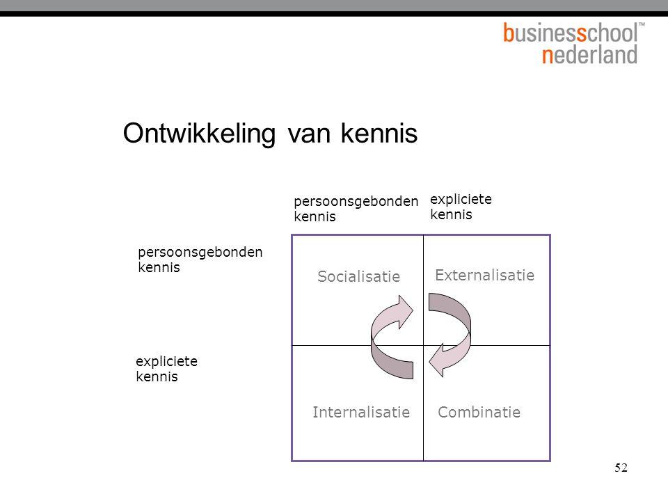 52 Ontwikkeling van kennis Socialisatie Externalisatie InternalisatieCombinatie persoonsgebonden kennis persoonsgebonden kennis expliciete kennis expl