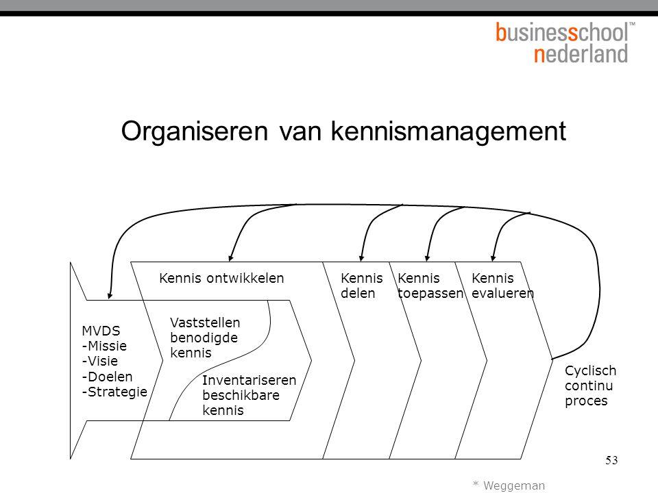 53 Organiseren van kennismanagement * Weggeman MVDS -Missie -Visie -Doelen -Strategie Vaststellen benodigde kennis Inventariseren beschikbare kennis K