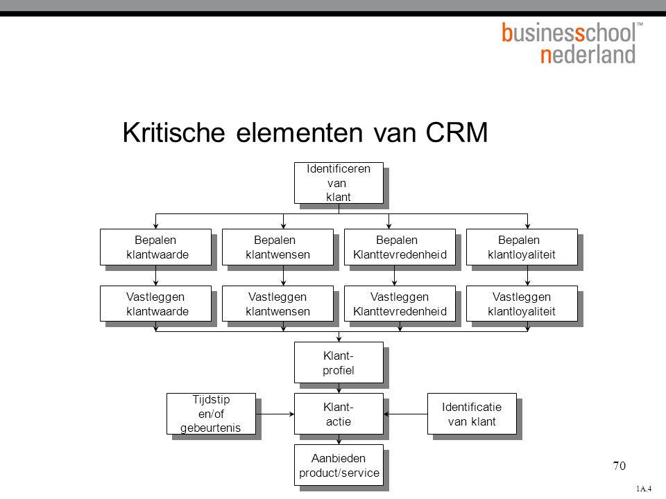 70 Kritische elementen van CRM Identificeren van klant Identificeren van klant Bepalen klantwaarde Bepalen klantwaarde Bepalen klantwensen Bepalen kla