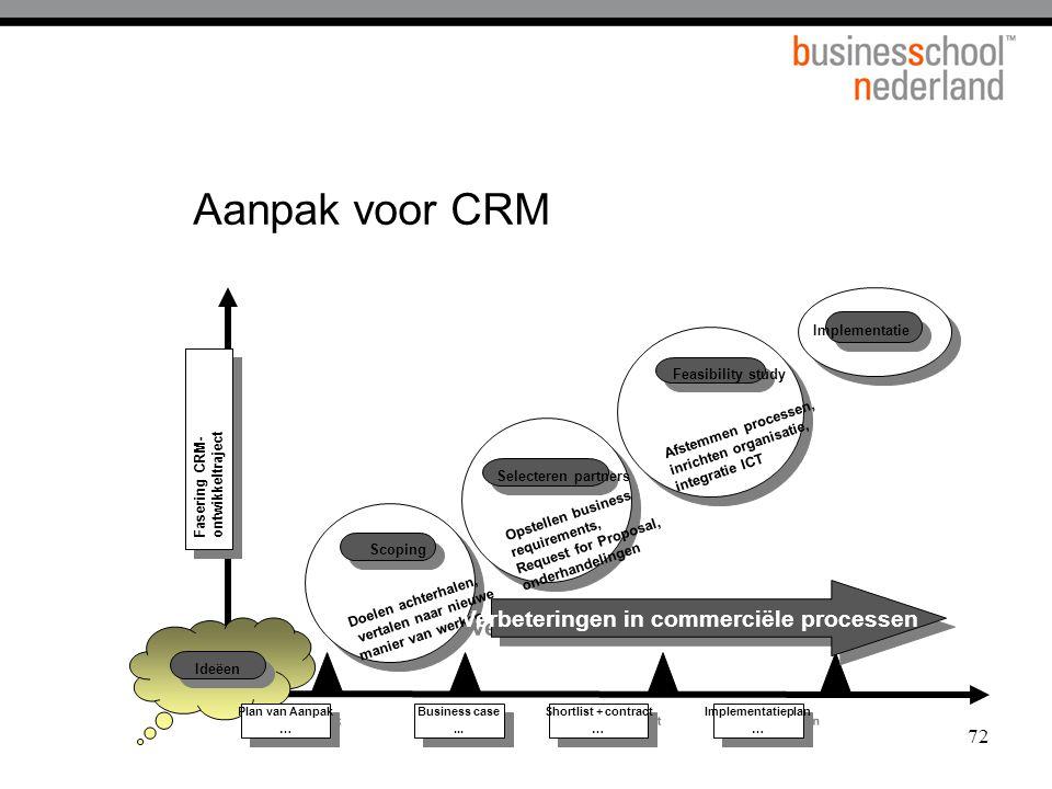 72 Aanpak voor CRM Implementatie Selecteren partners Opstellen business requirements, Request for Proposal, onderhandelingen Feasibility study Afstemm
