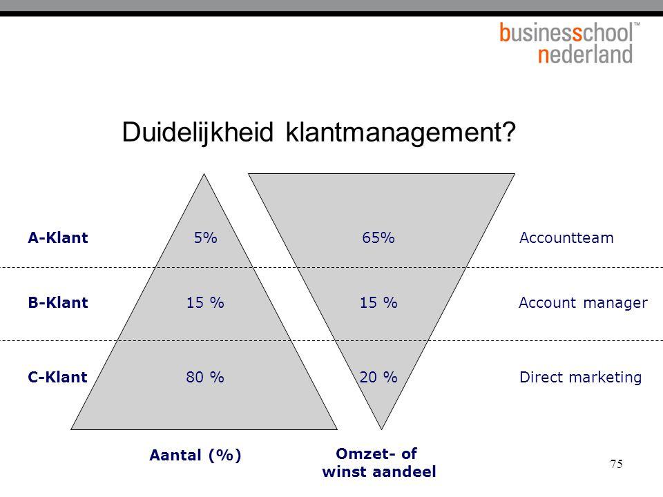 75 Duidelijkheid klantmanagement? 80 % 15 % 5% 20 % 15 % 65%A-KlantAccountteam B-Klant C-Klant Account manager Aantal (%) Omzet- of winst aandeel Dire