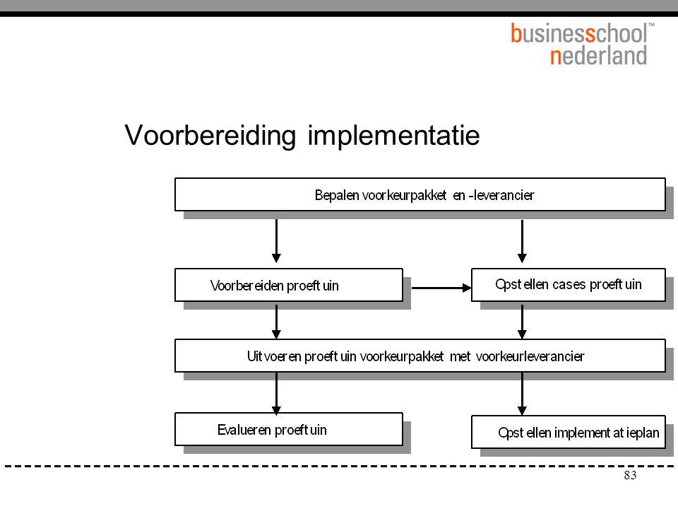 83 Voorbereiding implementatie