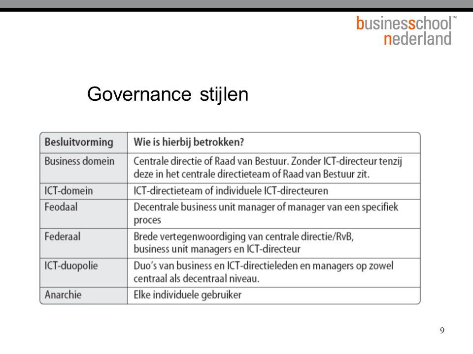 80 Programma voor vandaag 1.ICT GovernanceBestuurskunde 2.InformatieparadoxOrganisatiekunde Lunch 3.ALP voorbeelden 4.Kennismanagement Kennismgt 5.Business IntelligenceFinance 6.CRMMarketing 7.Implementatiemgt 8.Evaluatie
