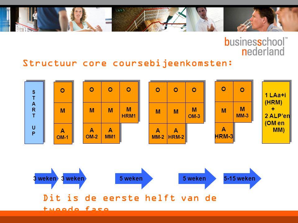Structuur core coursebijeenkomsten: A OM-2 A OM-2 A MM1 A MM1 STARTUPSTARTUP STARTUPSTARTUP A OM-1 A OM-1 1 LAa+i (HRM) + 2 ALP'en (OM en MM) 1 LAa+i (HRM) + 2 ALP'en (OM en MM) M M O O M M O O M M O O M HRM1 M HRM1 O O A MM-2 A MM-2 M M O O A HRM-2 A HRM-2 M M O O M OM-3 M OM-3 O O A HRM-3 A HRM-3 M M O O M MM-3 M MM-3 O O 3 weken 5 weken 5-15 weken Dit is de eerste helft van de tweede fase