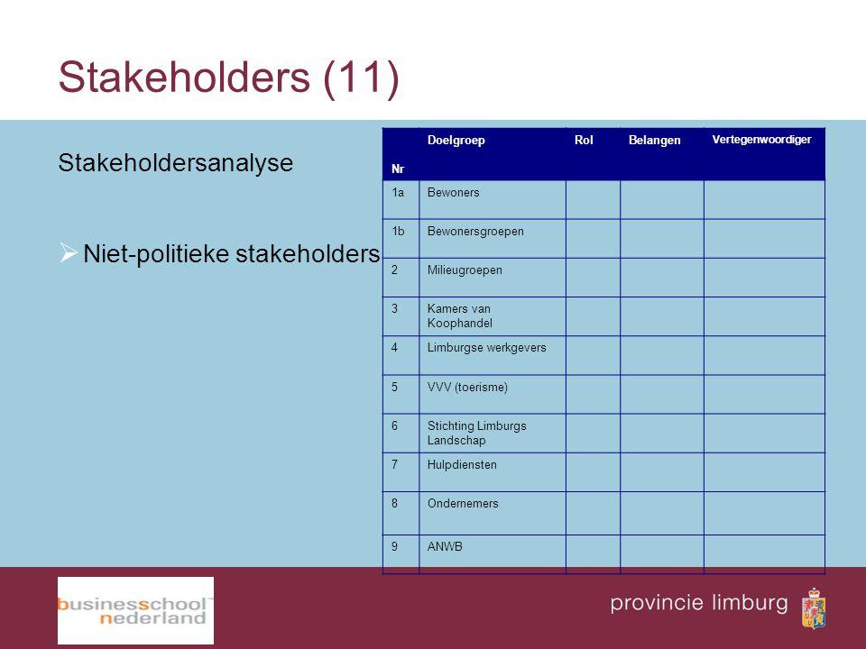 Stakeholders (11) Stakeholdersanalyse  Niet-politieke stakeholders Nr DoelgroepRolBelangen Vertegenwoordiger 1aBewoners 1bBewonersgroepen 2Milieugroe