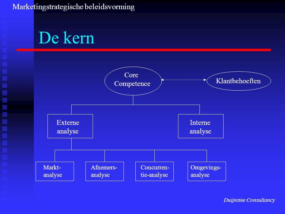 De kern Klantbehoeften Core Competence Externe analyse Interne analyse Markt- analyse Afnemers- analyse Concurren- tie-analyse Omgevings- analyse Marketingstrategische beleidsvorming Duijnstee Consultancy