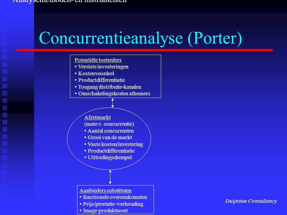 Concurrentieanalyse (Porter) Potentiële toetreders Vereiste investeringen Kostenvoordeel Productdifferentiatie Toegang distributie-kanalen Omschakelin