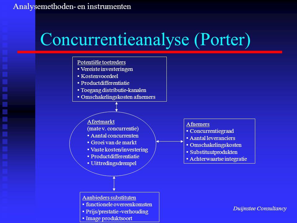 Concurrentieanalyse (Porter) Potentiële toetreders Vereiste investeringen Kostenvoordeel Productdifferentiatie Toegang distributie-kanalen Omschakelingskosten afnemers Afzetmarkt (mate v.
