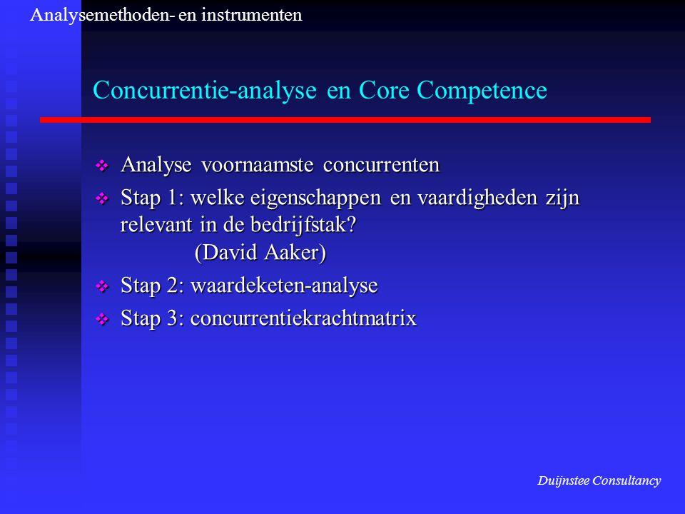 Concurrentie-analyse en Core Competence  Analyse voornaamste concurrenten  Stap 1: welke eigenschappen en vaardigheden zijn relevant in de bedrijfstak.