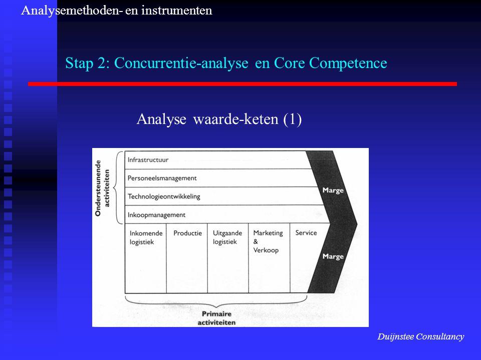 Stap 2: Concurrentie-analyse en Core Competence Analyse waarde-keten (1) Duijnstee Consultancy Analysemethoden- en instrumenten