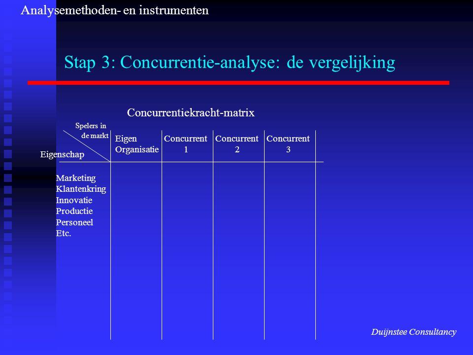 Stap 3: Concurrentie-analyse: de vergelijking Concurrentiekracht-matrix Eigenschap Marketing Klantenkring Innovatie Productie Personeel Etc. Eigen Org