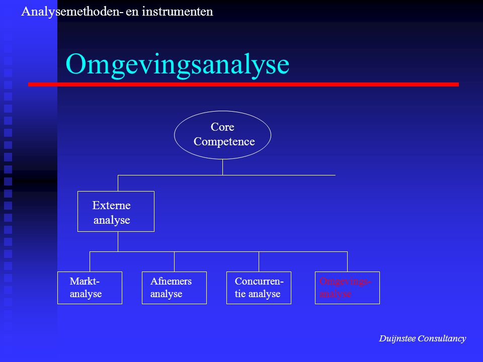 Omgevingsanalyse Core Competence Externe analyse Markt- analyse Afnemers analyse Concurren- tie analyse Omgevings- analyse Duijnstee Consultancy Analysemethoden- en instrumenten