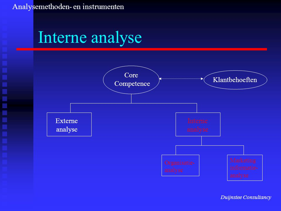 Interne analyse Klantbehoeften Core Competence Externe analyse Interne analyse Organisatie- analyse Marketing informatie- analyse Duijnstee Consultanc