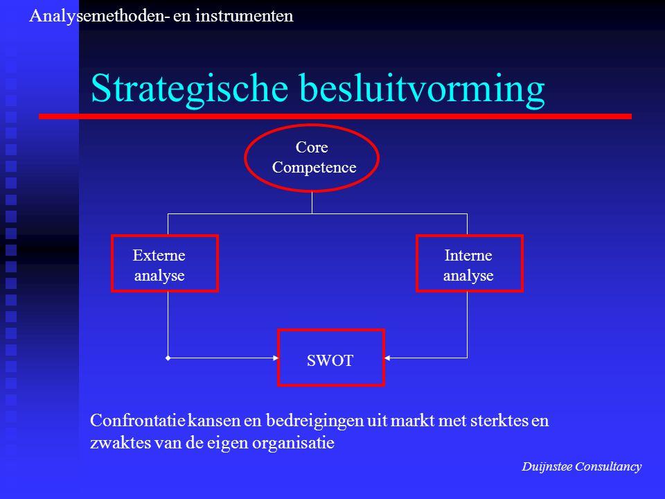 Strategische besluitvorming Core Competence Externe analyse Interne analyse SWOT Confrontatie kansen en bedreigingen uit markt met sterktes en zwaktes van de eigen organisatie Duijnstee Consultancy Analysemethoden- en instrumenten