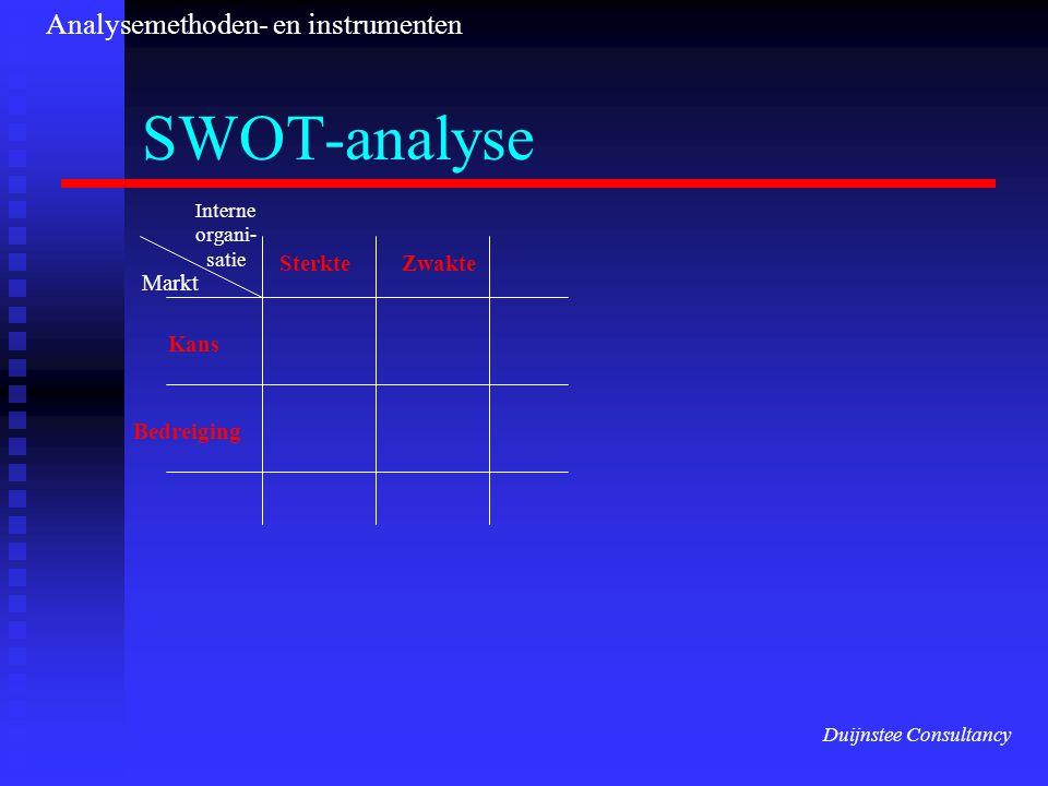 SWOT-analyse Bedreiging Kans SterkteZwakte Markt Interne organi- satie Duijnstee Consultancy Analysemethoden- en instrumenten