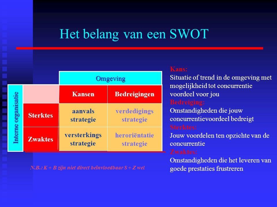 Het belang van een SWOT heroriëntatie strategie versterkings strategie Zwaktes verdedigings strategie aanvals strategie Sterktes BedreigingenKansen Om