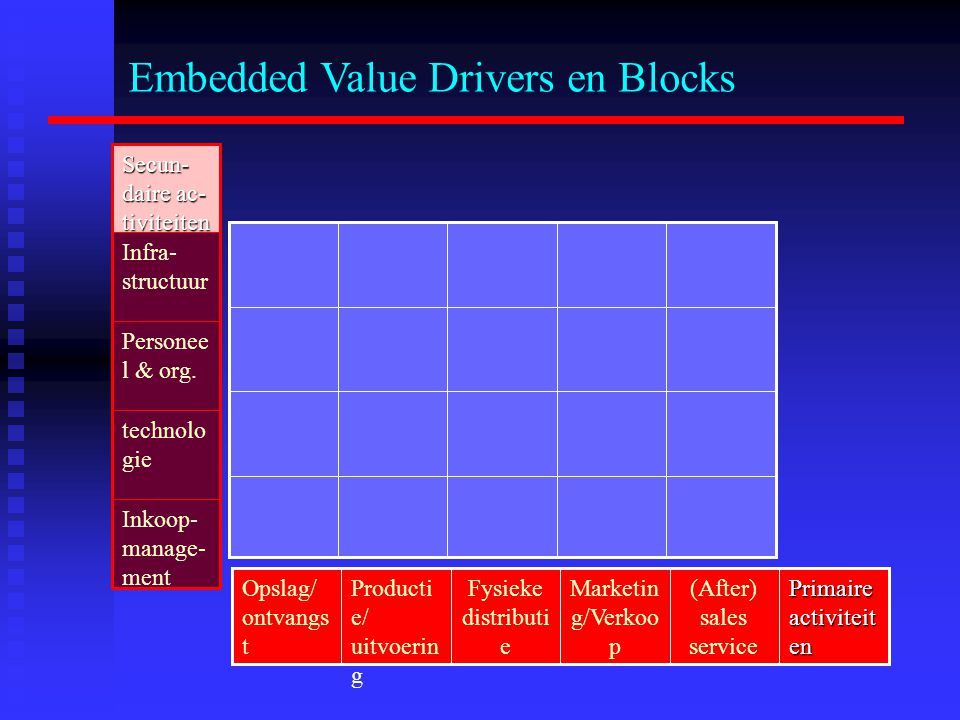 Embedded Value Drivers en Blocks technolo gie Inkoop- manage- ment Personee l & org. Infra- structuur Secun- daire ac- tiviteiten (After) sales servic