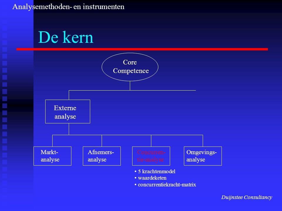 De kern Core Competence Externe analyse Markt- analyse Afnemers- analyse Concurren- tie-analyse Omgevings- analyse 5 krachtenmodel waardeketen concurrentiekracht-matrix Duijnstee Consultancy Analysemethoden- en instrumenten