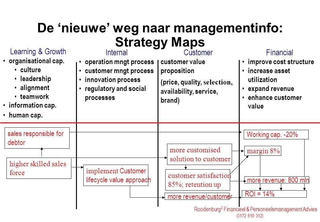 Roodenburg 2 Financieel & Personeelsmanagement Advies (0172 619 312) De 'nieuwe' weg naar managementinfo: Strategy Maps Learning & Growth organisation